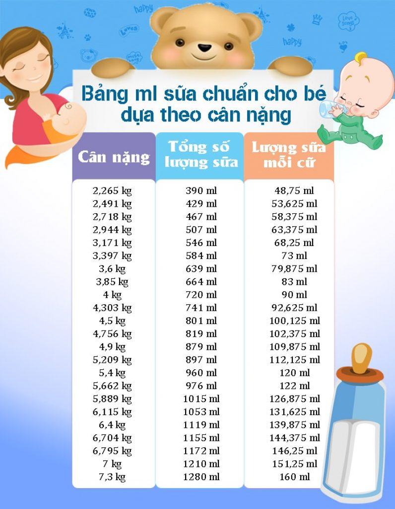 Lượng sữa mẹ cho trẻ