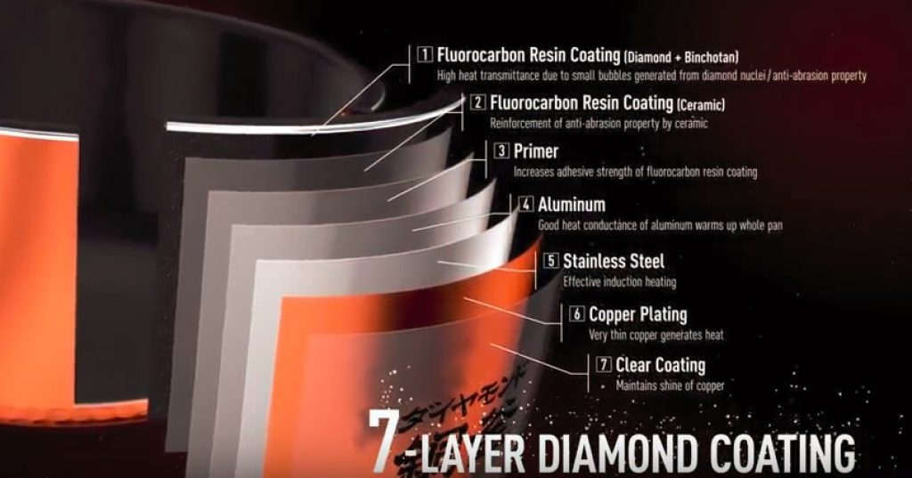 Cấu tạo nhiều lớp của nồi cơm điện cao tần