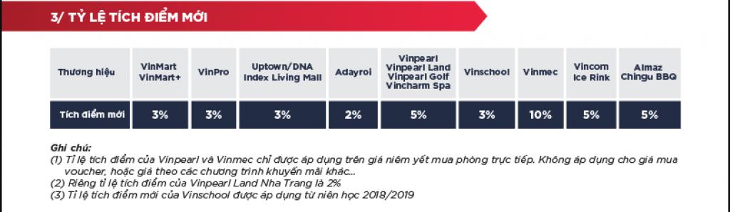 Tỷ lệ tích điểm VinID 2019