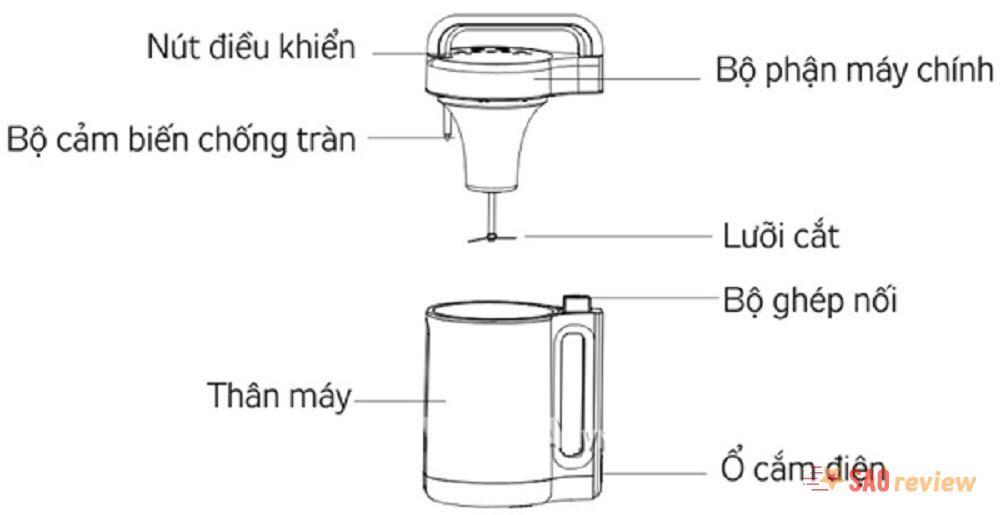 Cấu tạo máy làm sữa đậu nành