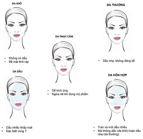 Các loại da khác nhau