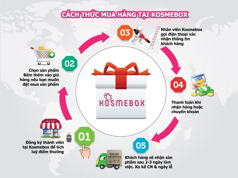 Cách thức mua hàng tại Kosmebox